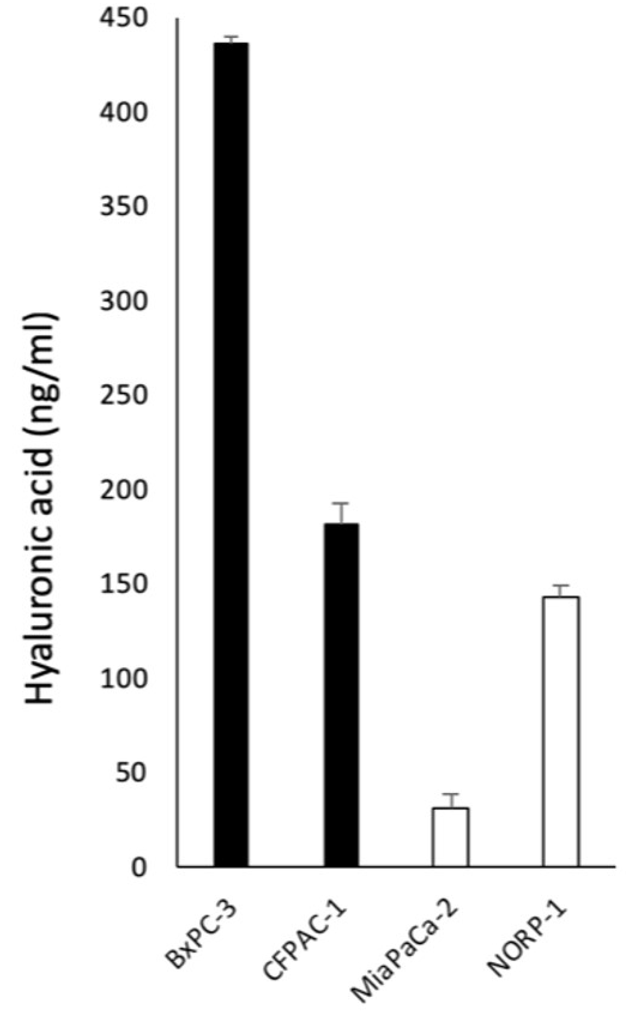Concentrations of HA in conditioned media from HAMP + cell lines (BxPC3 and CFPAC1) and HAMP- cell lines (MiaPaCa2 and NOR-P1).