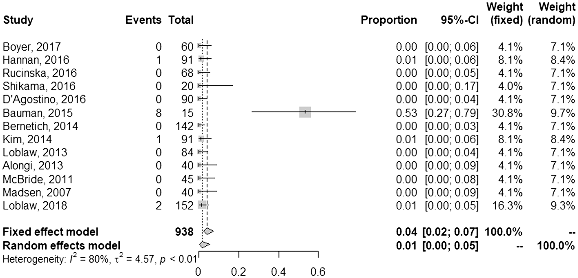 Pooled and individual rates of late grade ≥3 gastrointestinal toxicities.