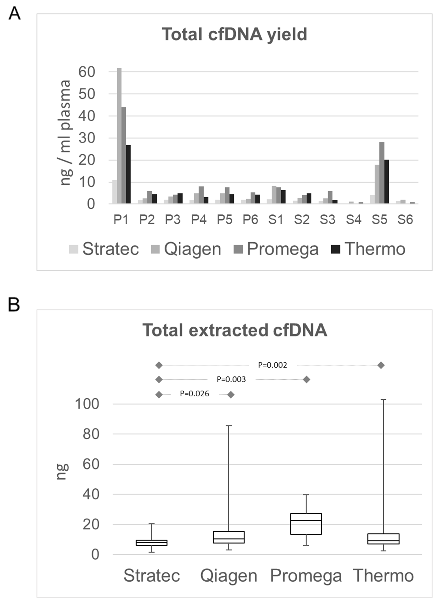 Comparison of total extracted cfDNA amounts.
