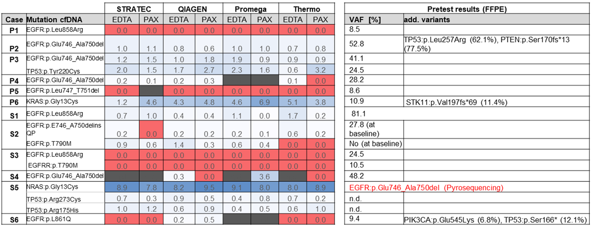 Overview of sequencing results.