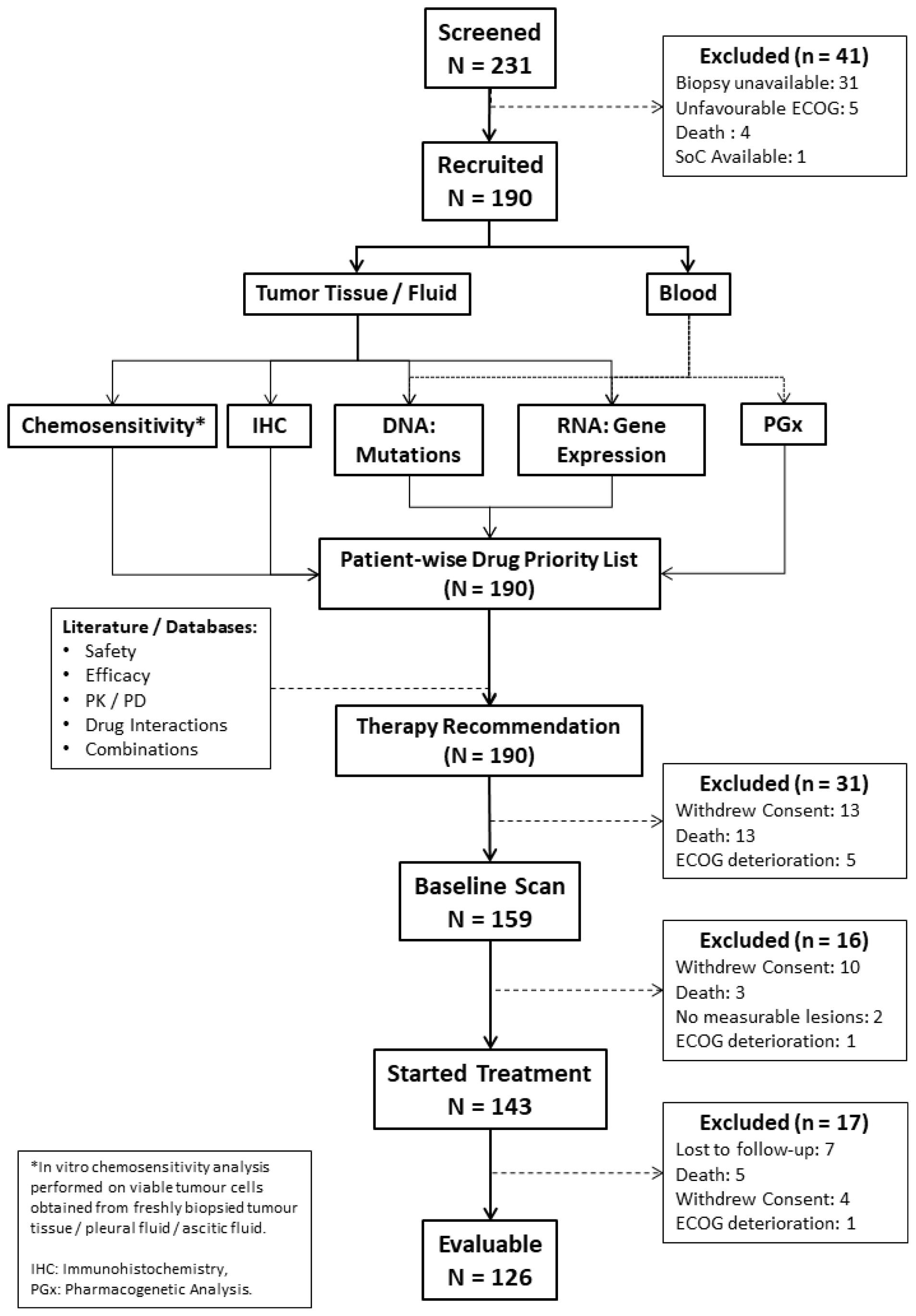 CONSORT diagram.