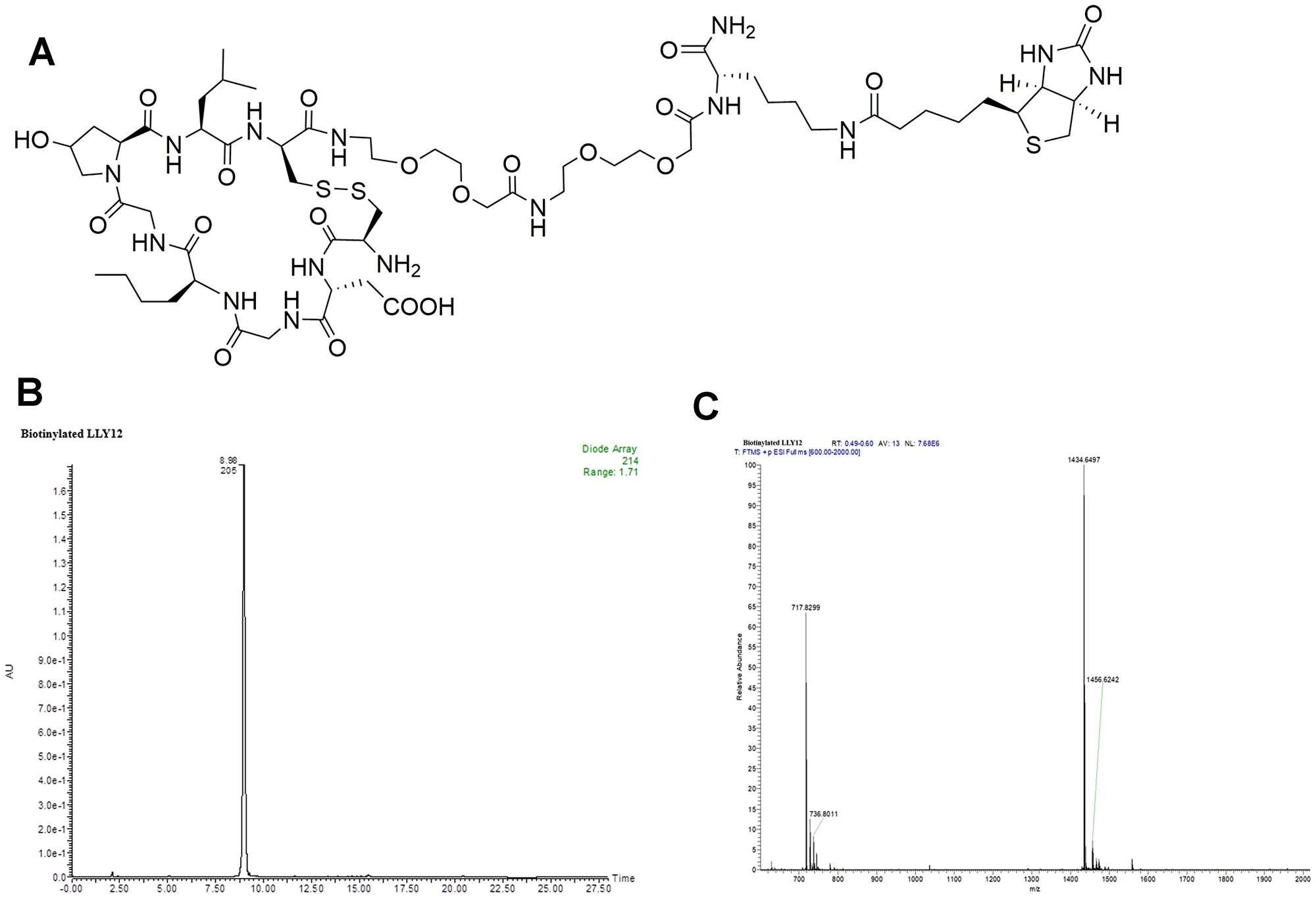 Structure and characterization of biotinylated LLY12.