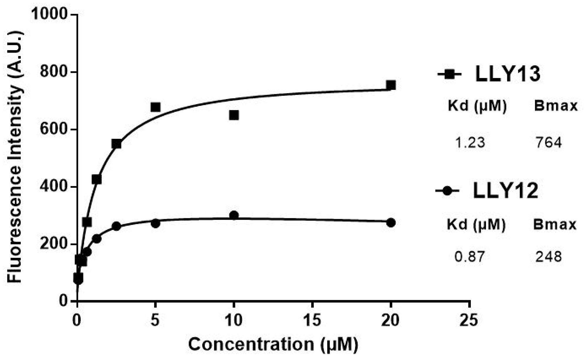 Comparison of binding affinity of LLY12 and LLY13.