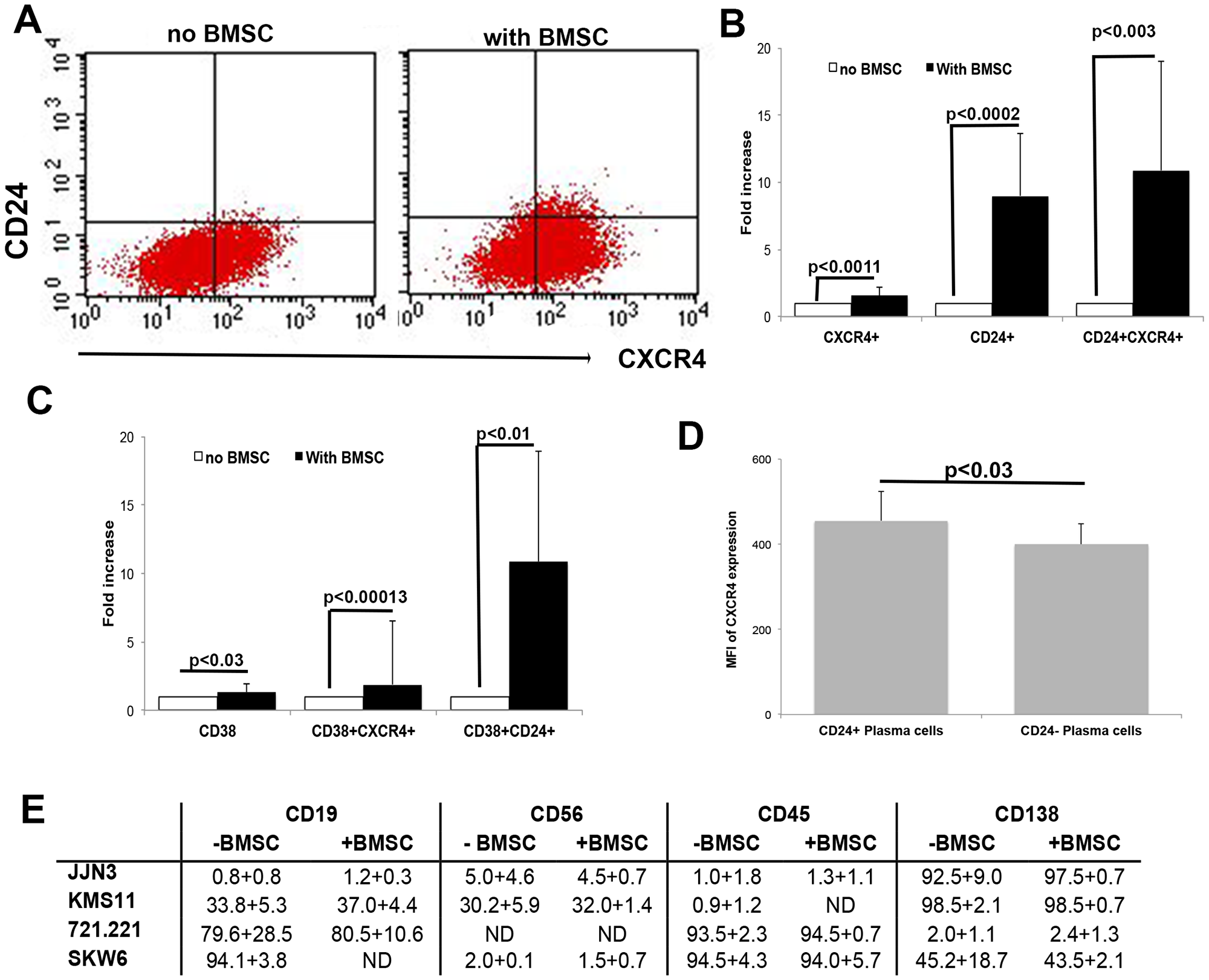 Up-regulation of CD24 correlates with CXCR4 and CD38 expression in MM cells.
