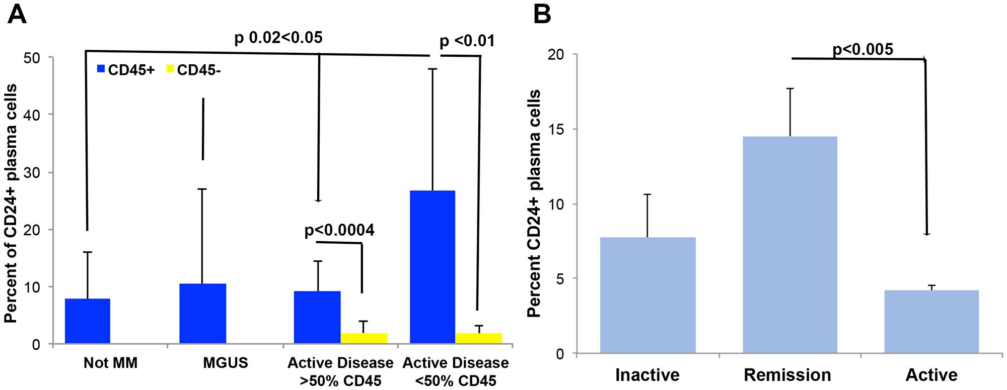 CD24 correlates to a more normal plasma cell.