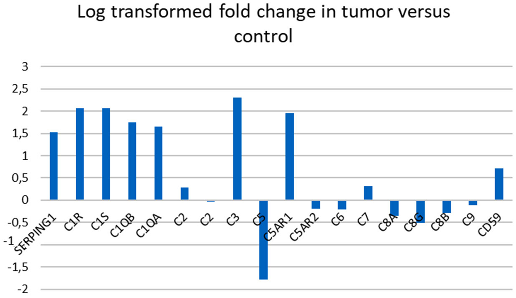 Gene expression in complement associated genes in pancreatic cancer versus control tissue.