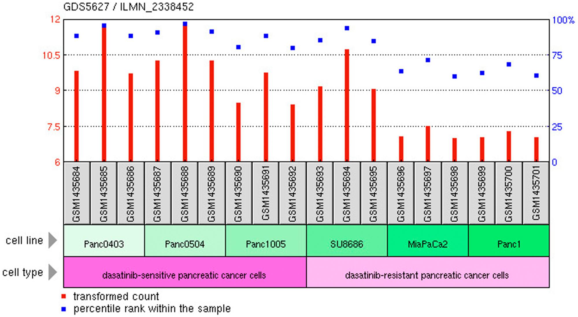 C1-INH versus Dasatinib sensitivity.