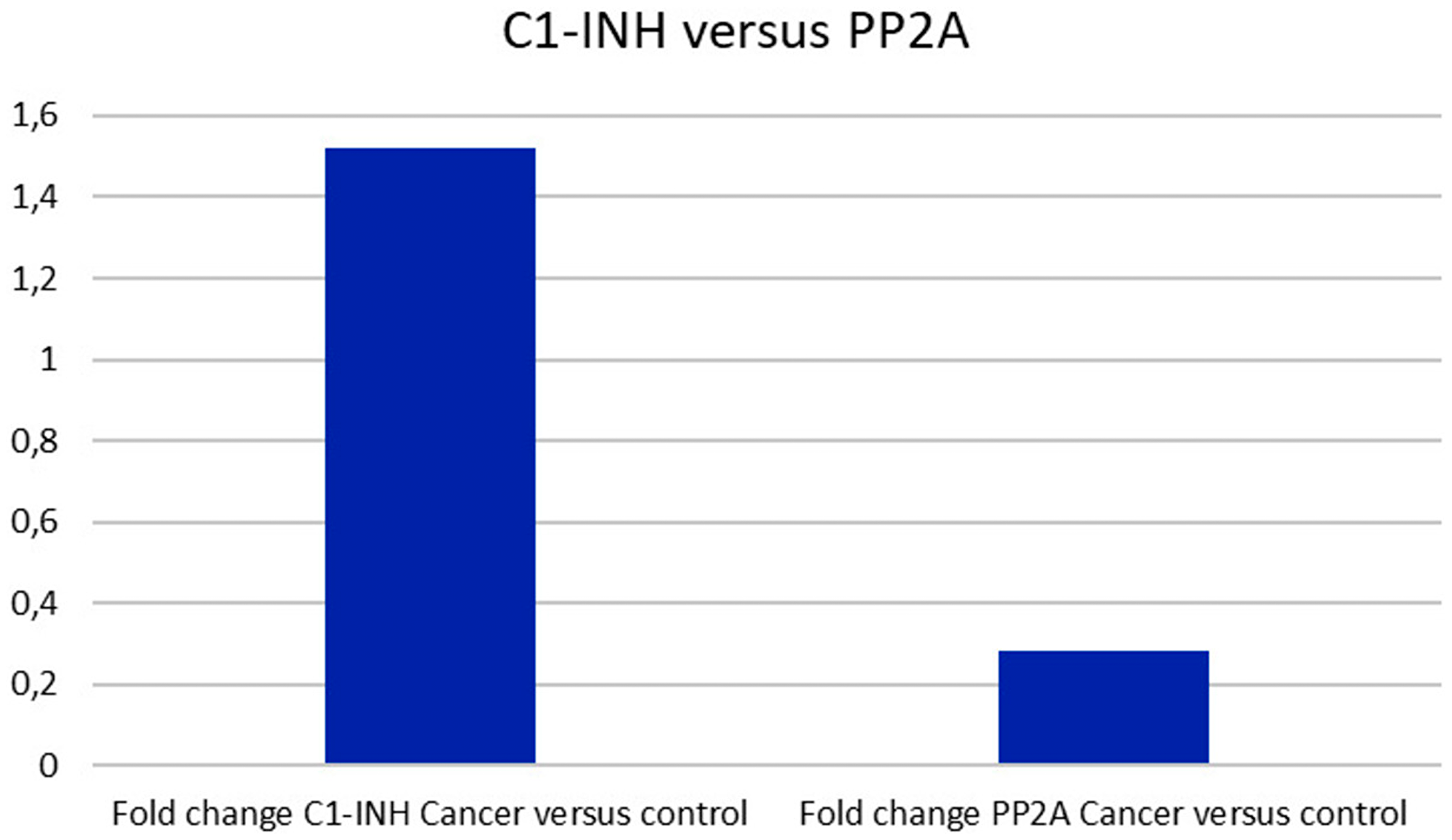 C1-INH versus PP2A expression.
