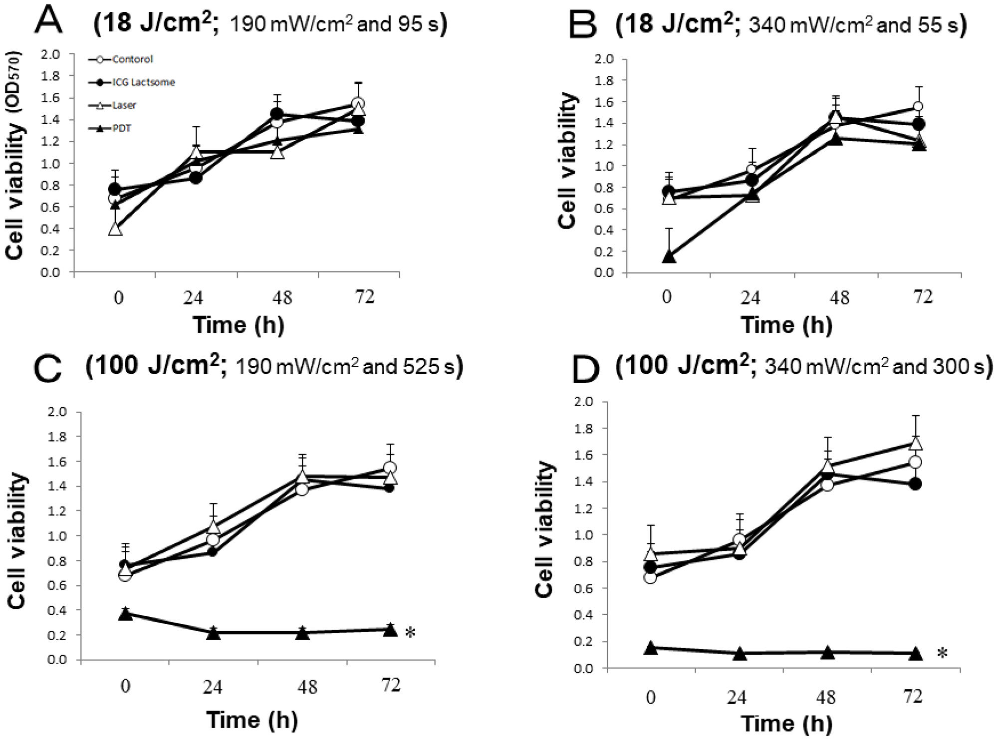 Effect of PDT on cell viability in ICG-lactosomes-treated NOZ cells.