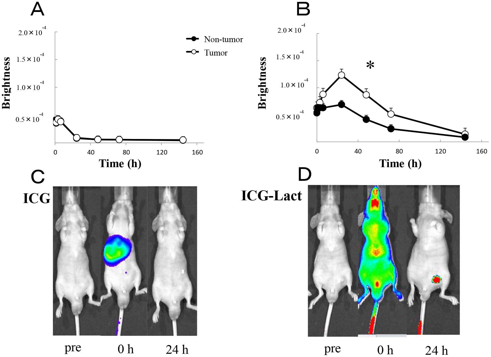 In vivo fluorescence imaging in ICG and ICG-lactosomes mice with subcutaneous tumors.