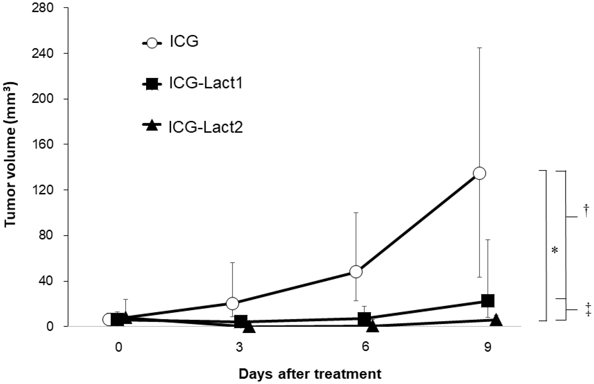 Effect of PDT on tumor growth in ICG and ICG-lactosomes mice with subcutaneous tumors.