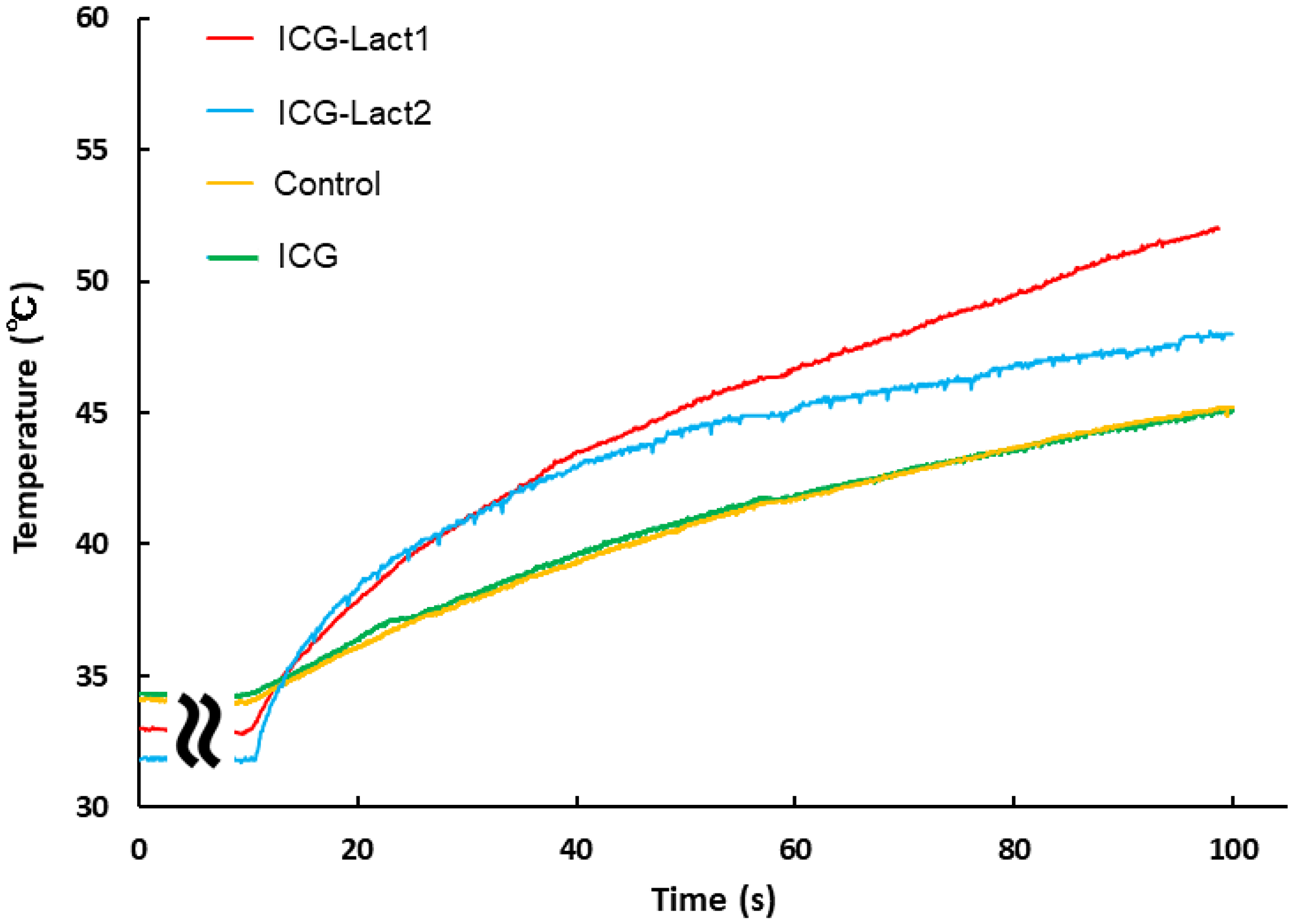Effect of PDT on tumor temperature in ICG and ICG-lactosomes mice with subcutaneous tumors.