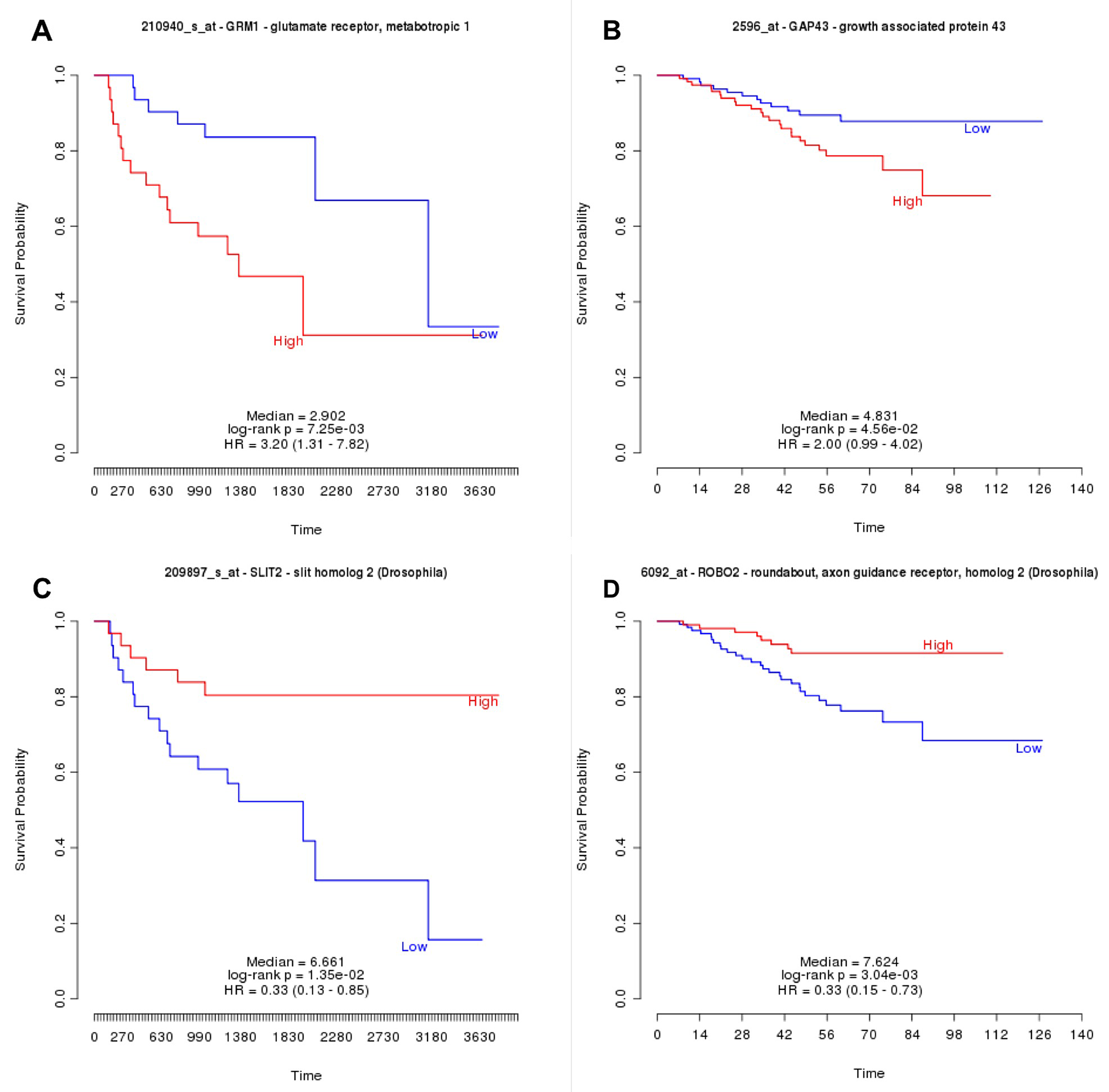 PRECOG Survival analyses in lung adenocarcinoma for Grm1.