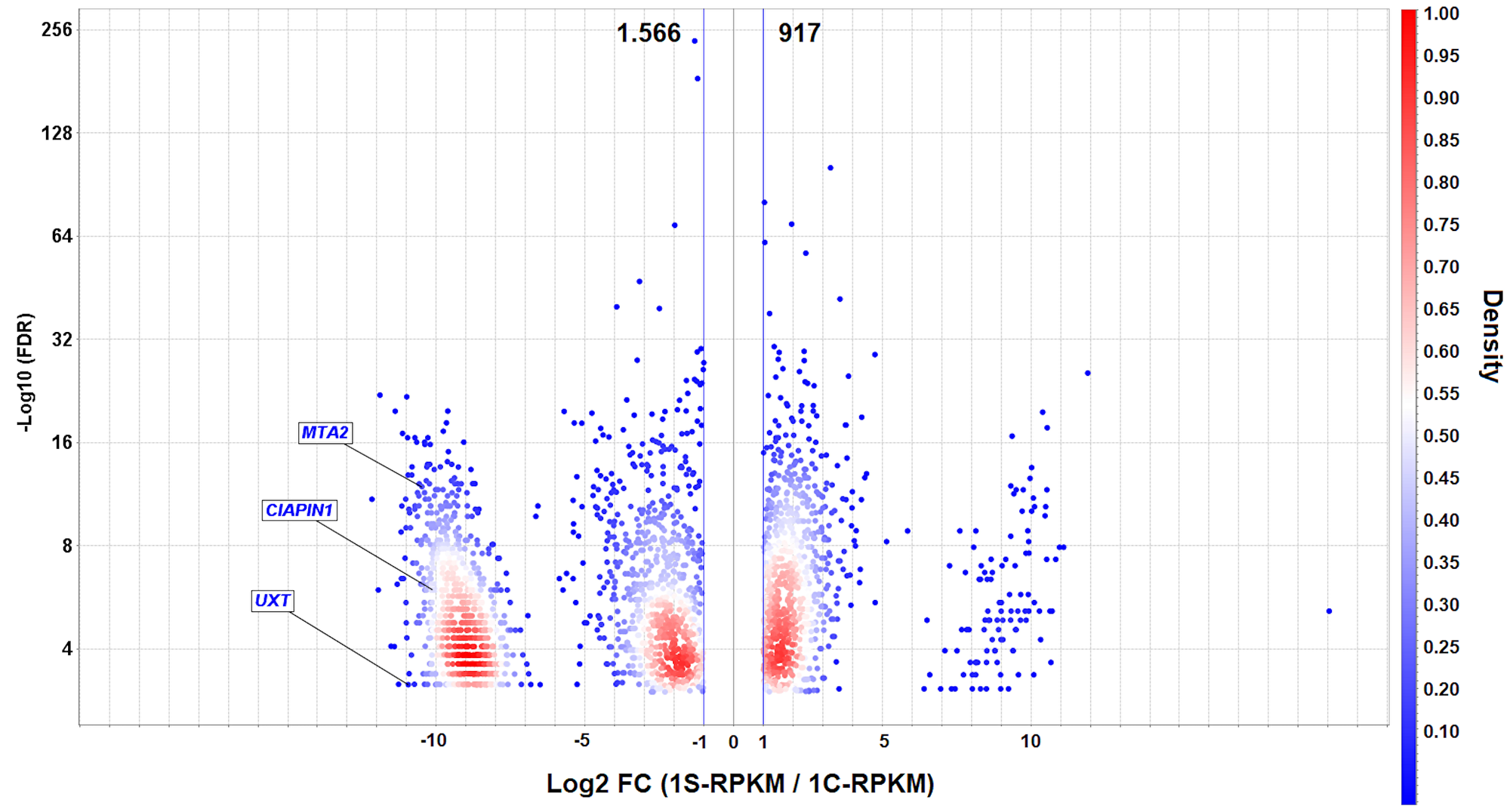 Volcano plot of differentially expressed genes (DEGs) in AGP01 cell line upon MYC silencing.