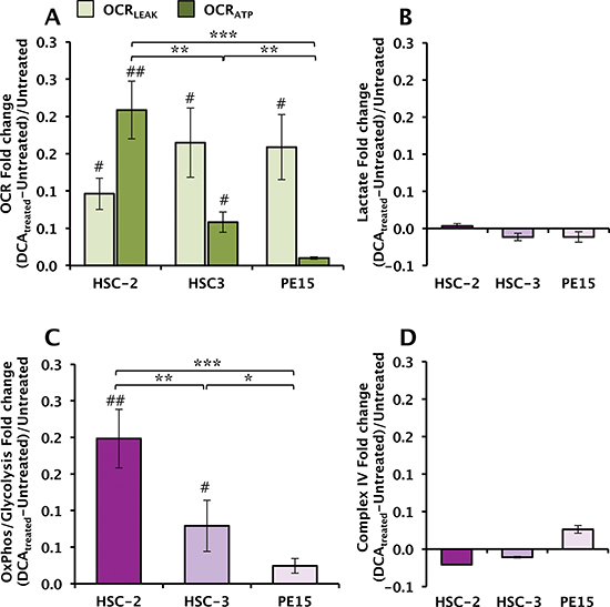 Effect of DCA treatment on the metabolic profile of OSCC cells.