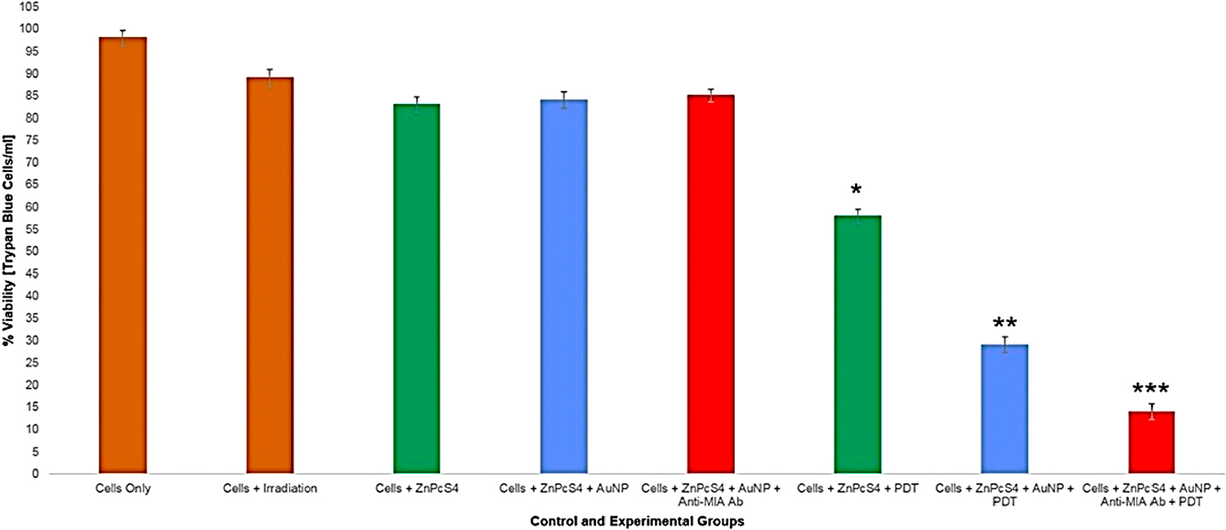 Trypan blue exclusion MM cell viability results of control and experimental groups that were subjected to final PS drug conjugate PDT response assays.