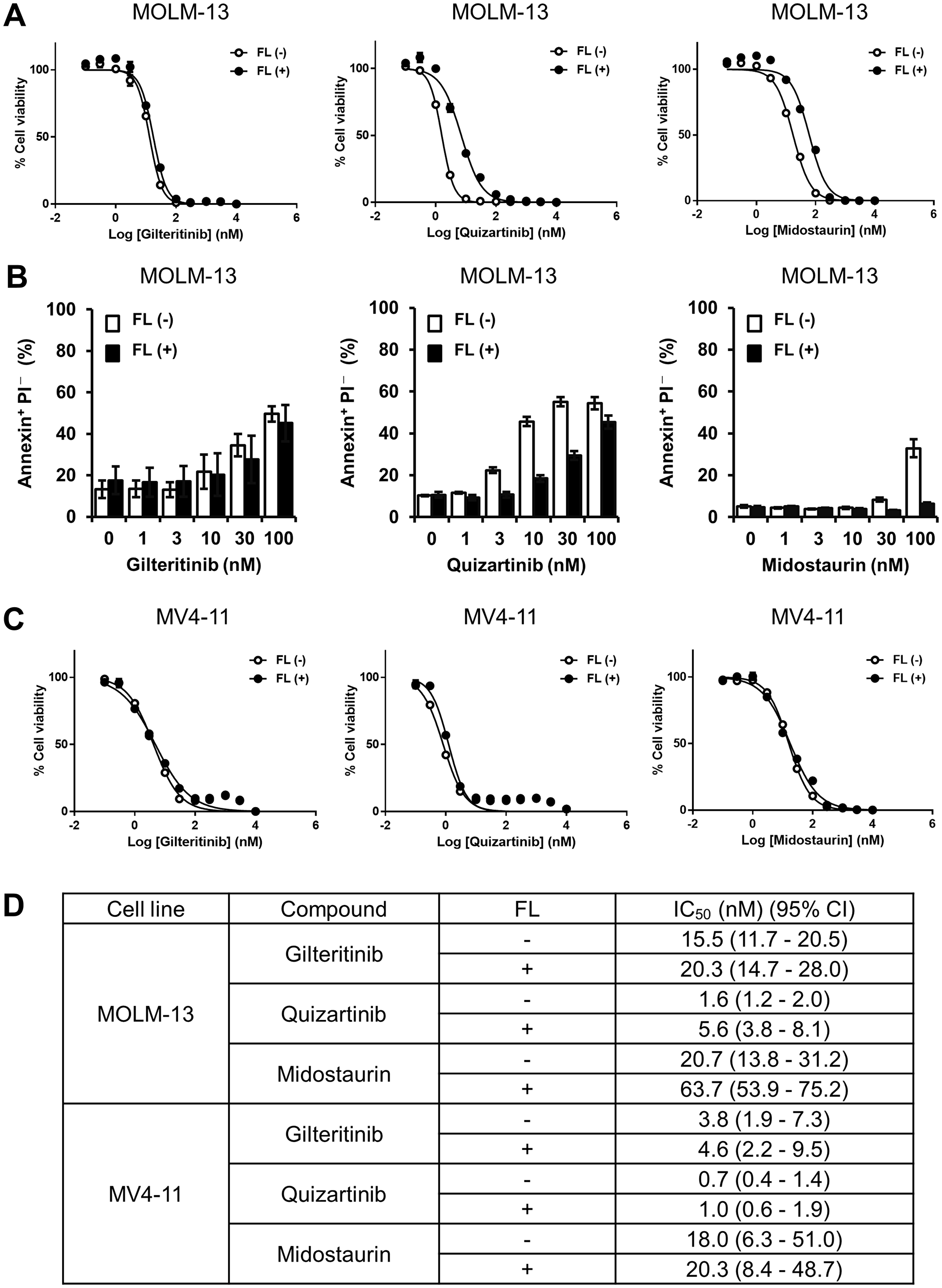 Growth inhibition and apoptosis induction by gilteritinib and quizartinib.