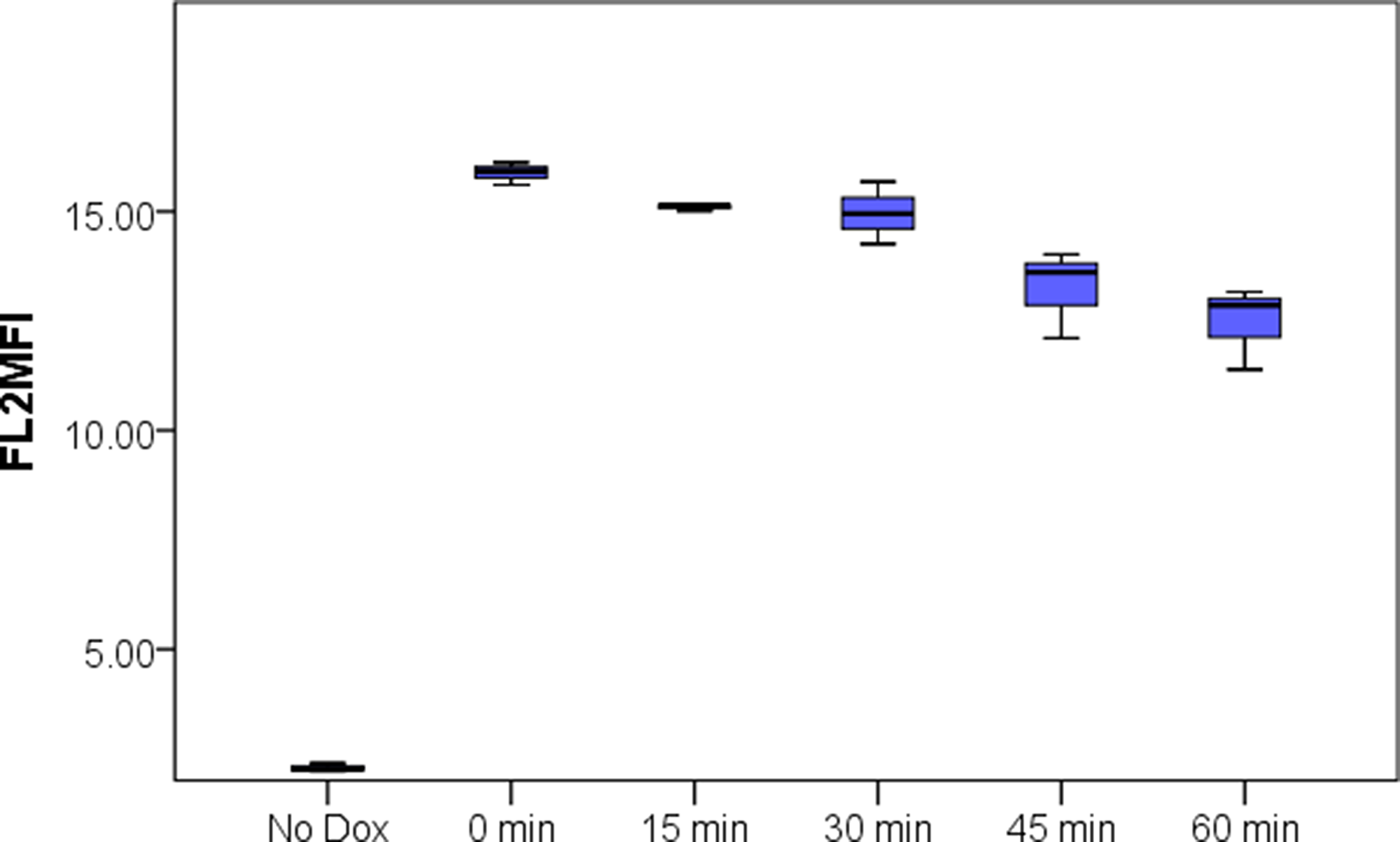 Leaching of Doxorubicin from PMPDox over 60 min period studied by flow cytometry.