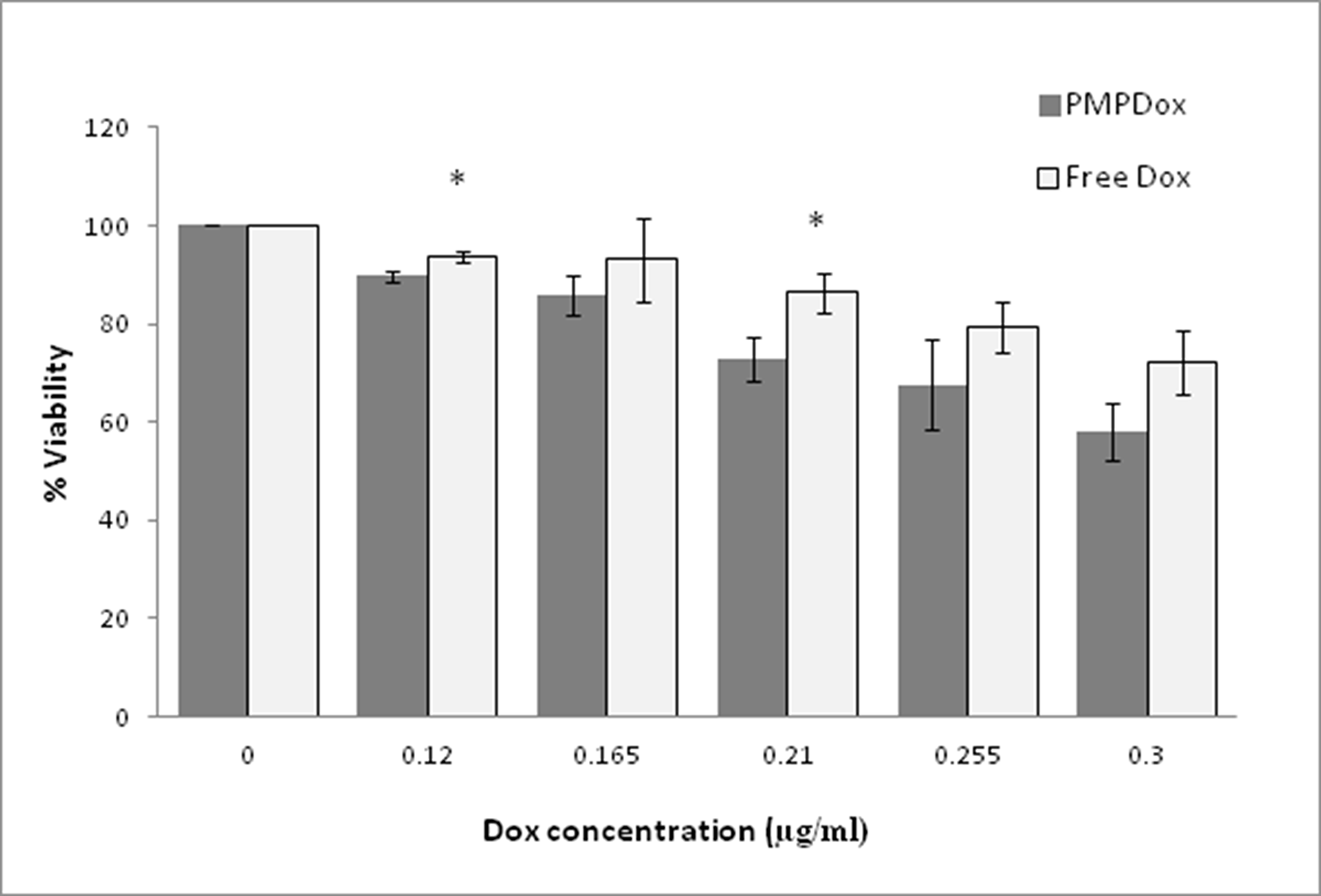 Toxicity of Doxorubicin loaded PMPs (PMPDox) and free Doxorubicin on HL 60 cells studied by MTT assay.