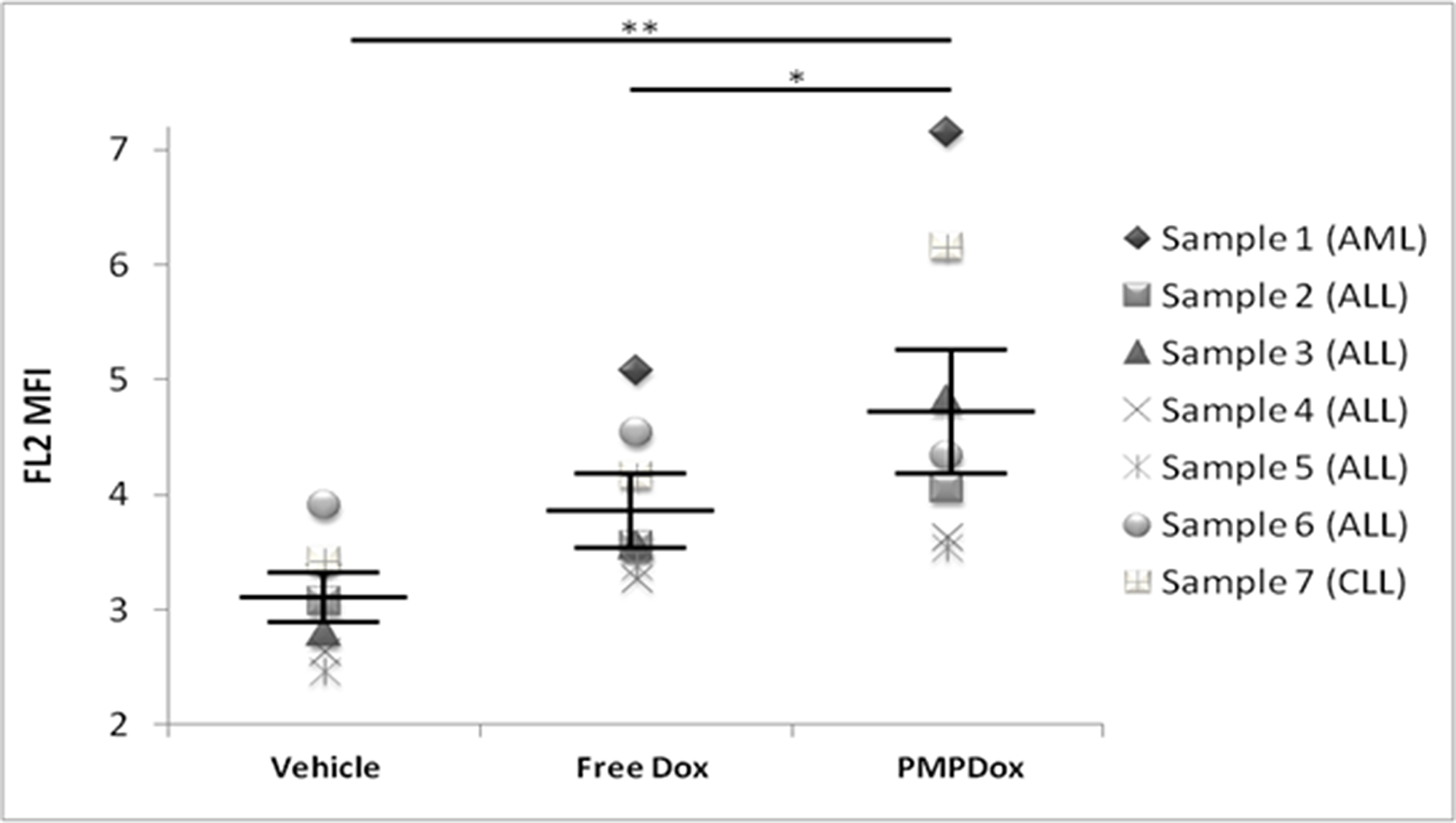 Uptake of Doxorubicin by cancer cells in whole blood samples obtained from patients with leukemia, showing successful and higher uptake of Doxorubicin through PMPDOx compared to free Doxorubicin.