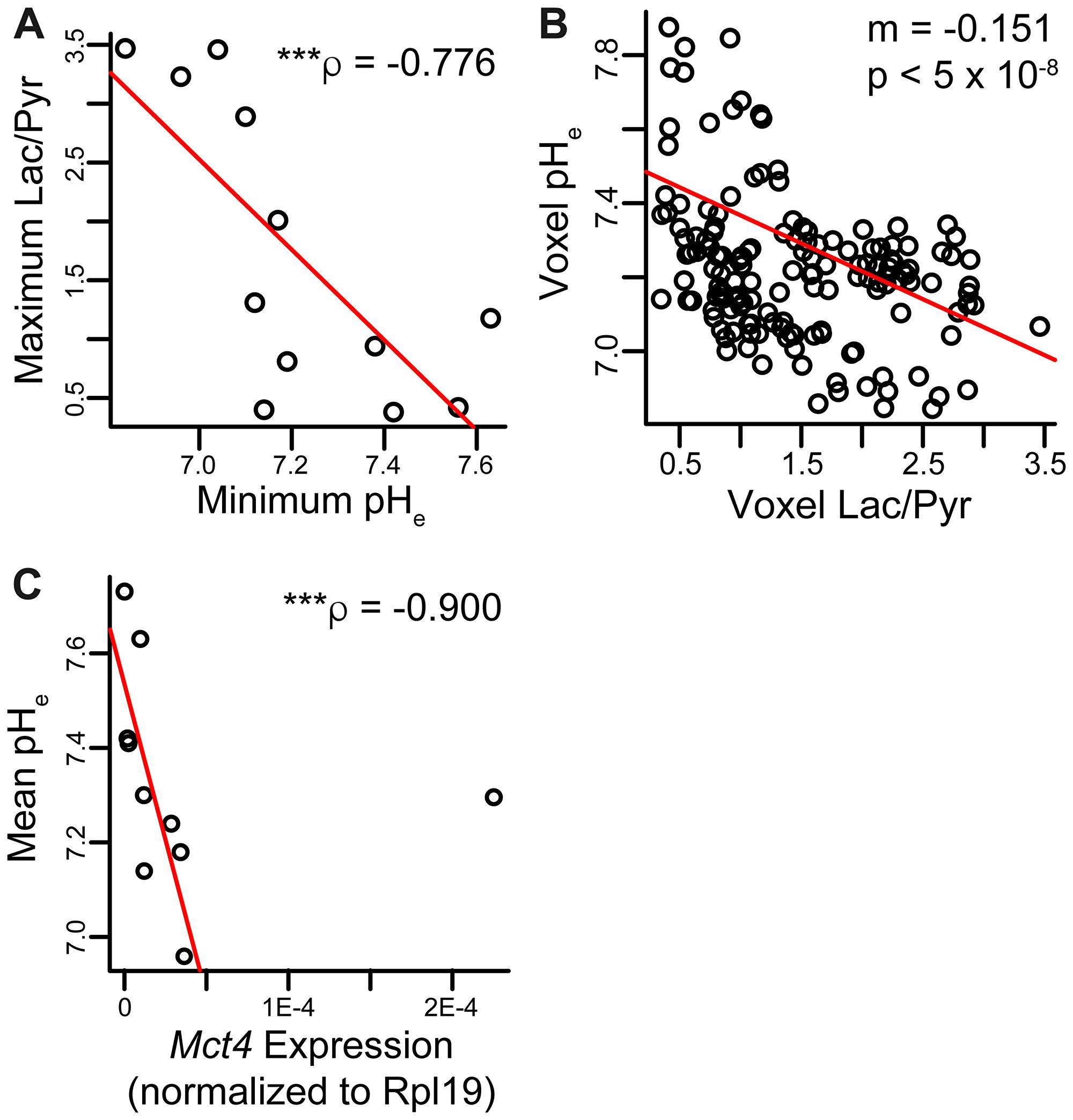 Correlations between metabolic parameters and pHe.