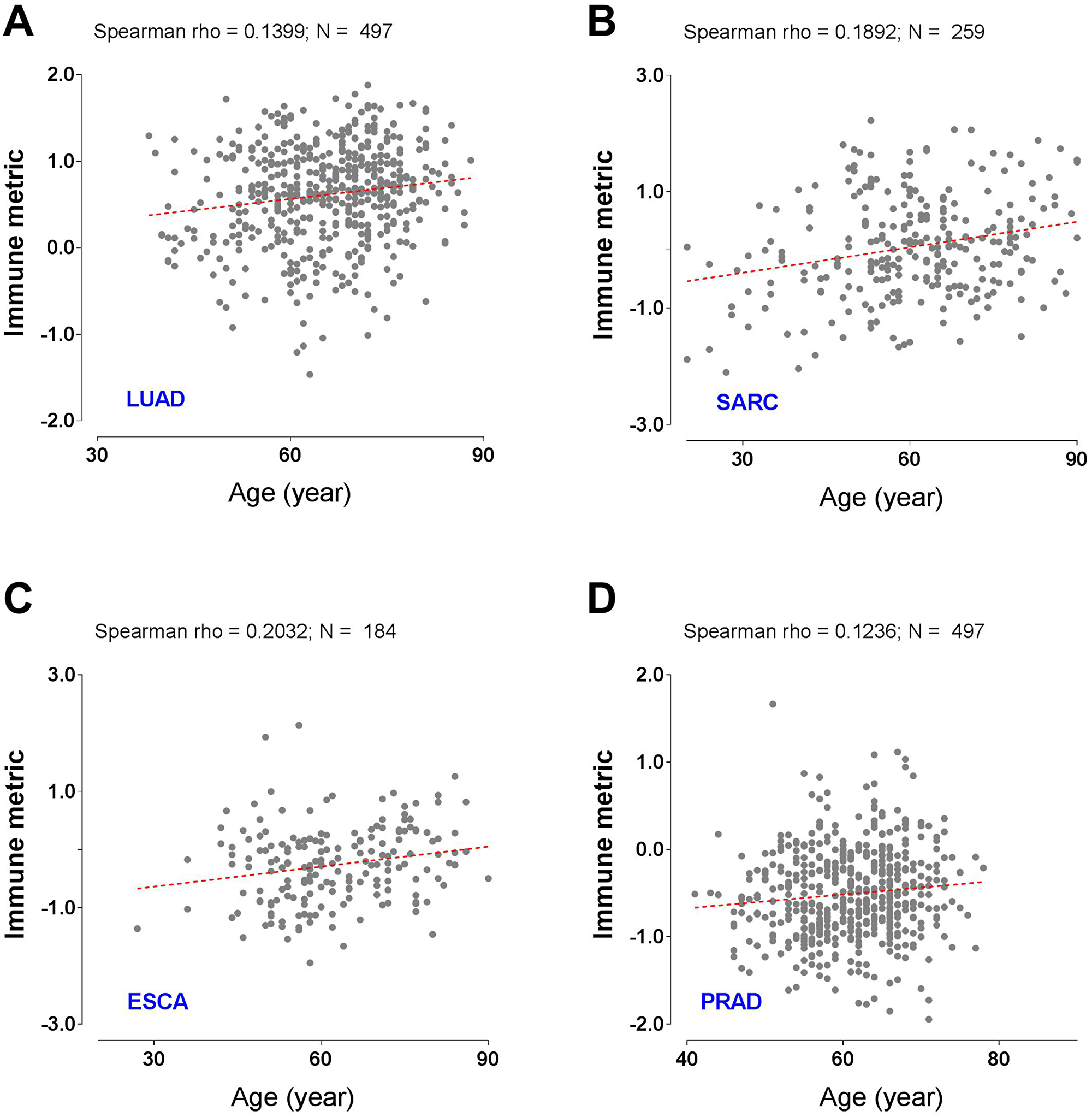 Tumor types with significant correlation of tumor immune response with patient age.