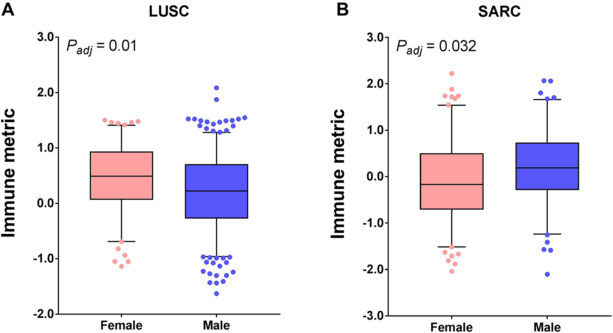 Tumor types with significant correlation of tumor immune response with gender.