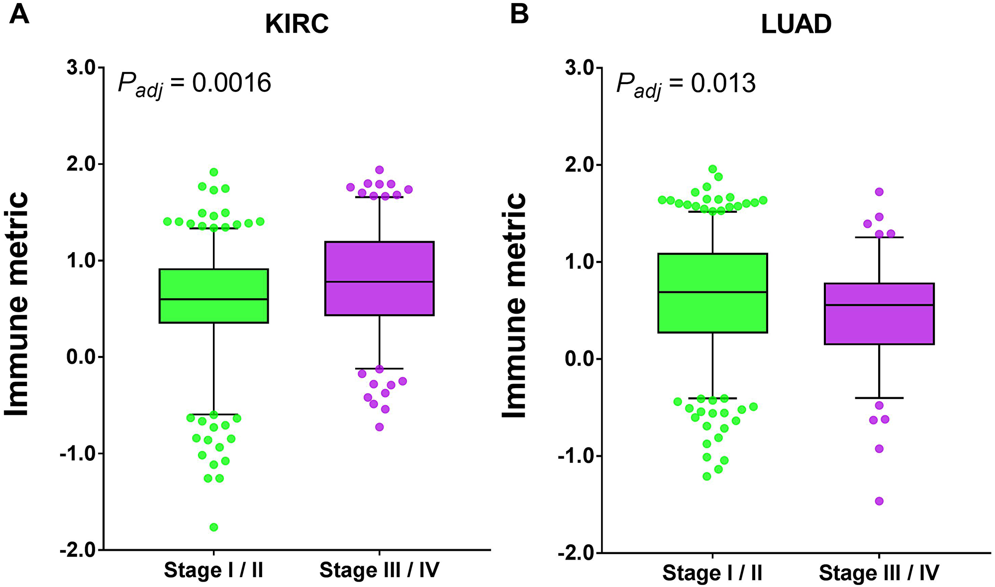 Tumor types with significant correlation of tumor immune response with surgical stage.