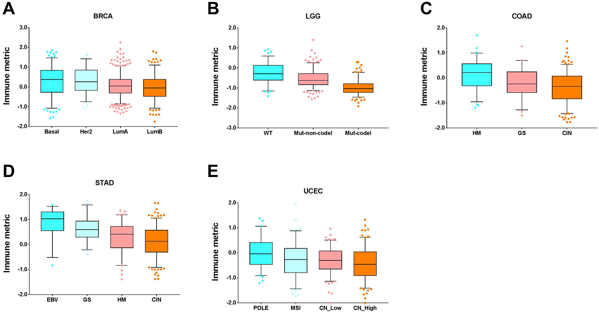 Tumor types with significant correlation of tumor immune response with molecular subtypes.