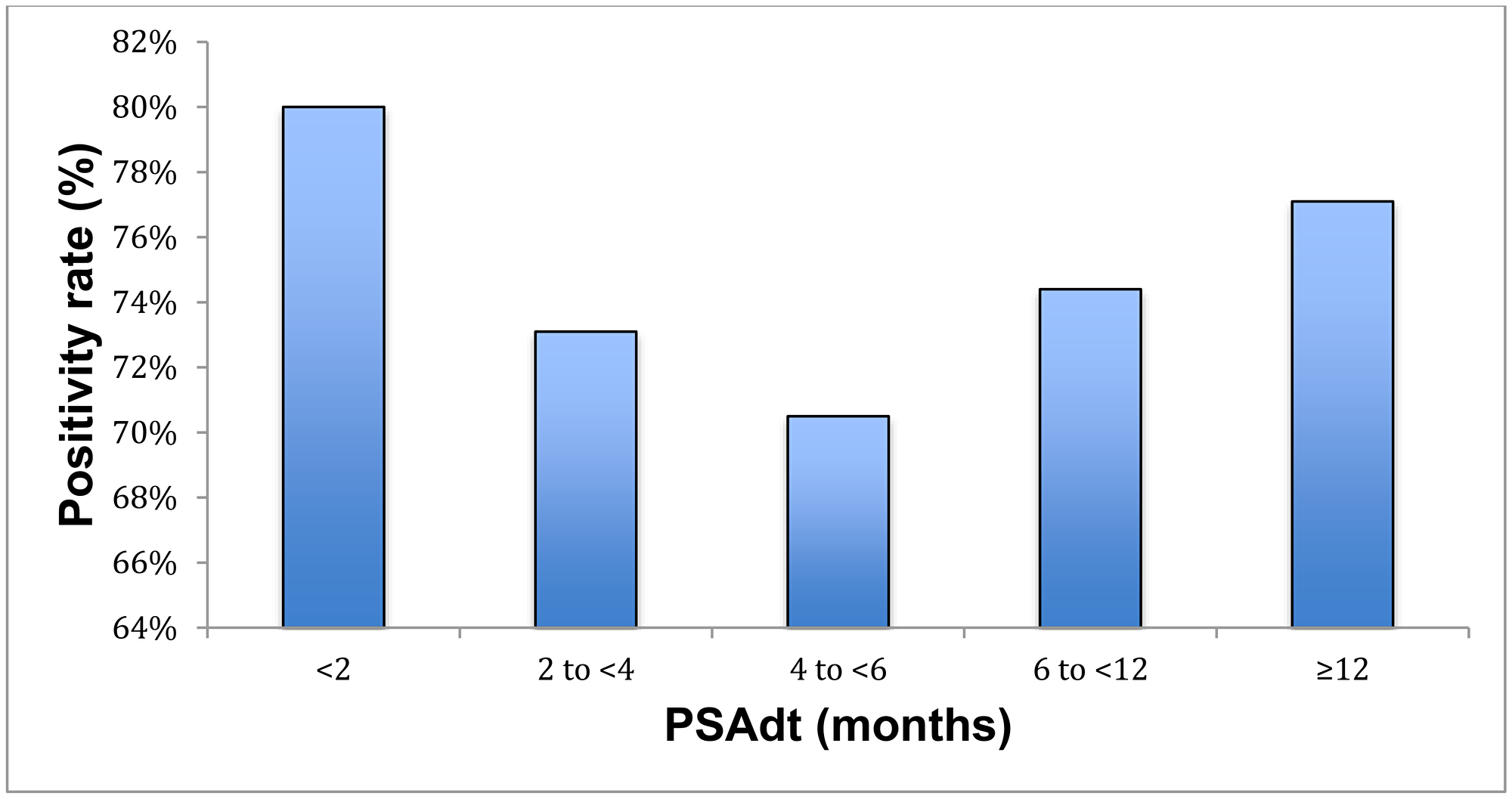 Positivity rate with respect to PSAdt.