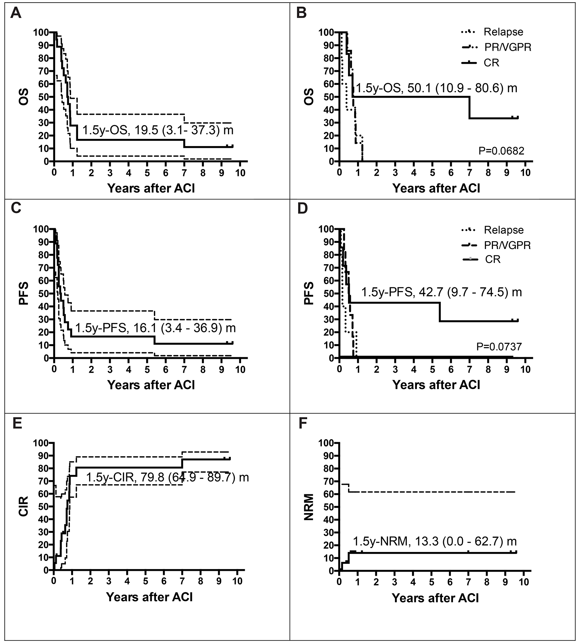 Estimates of overall survival rate (OS), event free survival (EFS), relapse and non-relapse mortality (NRM). Patients at risk, n.
