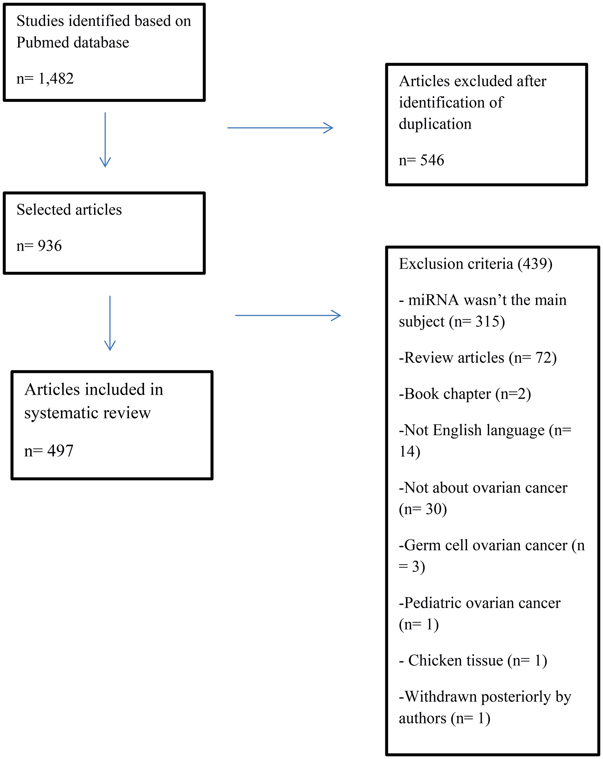 Flowchart of identification and selection of articles to literature systematic review.