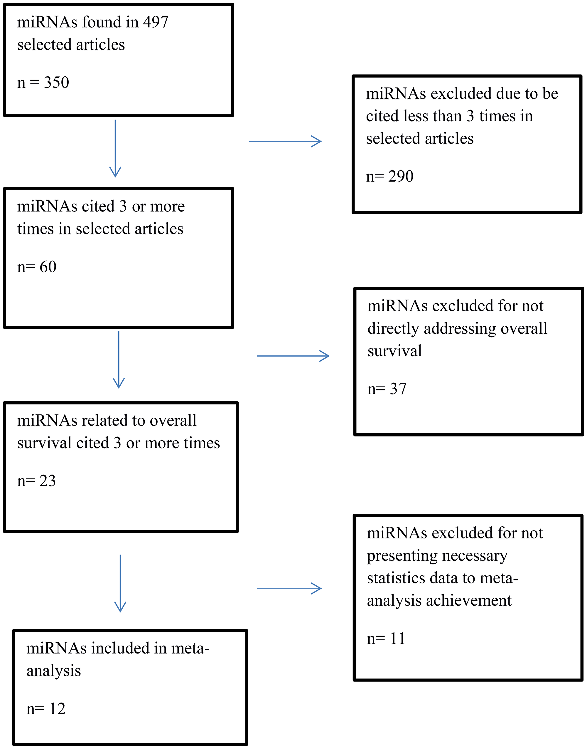 Flowchart of selection of miRNAs to overall survival meta-analysis.