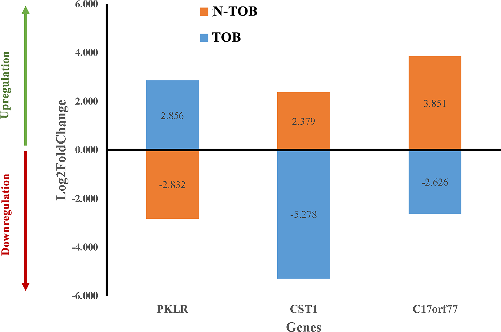 Differential gene expression pattern of key genes in both TOB and N-TOB tumors.