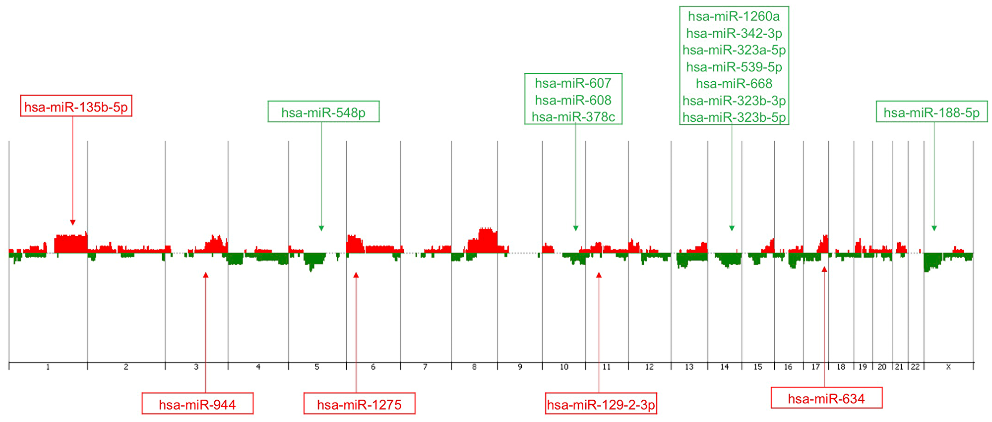 Genomic view/penetrance plot of the array-CGH profiling of the TNBC cases (n = 25) from the patients analyzed with the corresponding mapping of the 17 miRNAs of the identified panel.