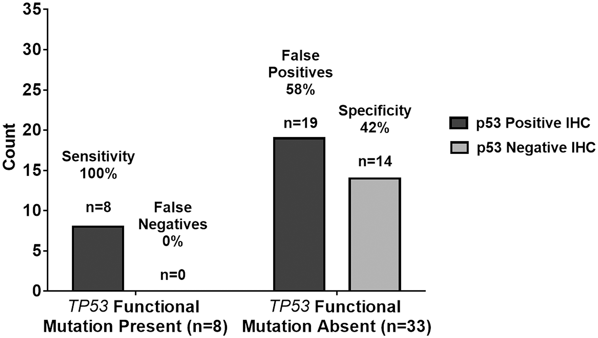 Graphical summary of TP53 genetic sequencing results versus p53 IHC staining test results with a ≥10% threshold.