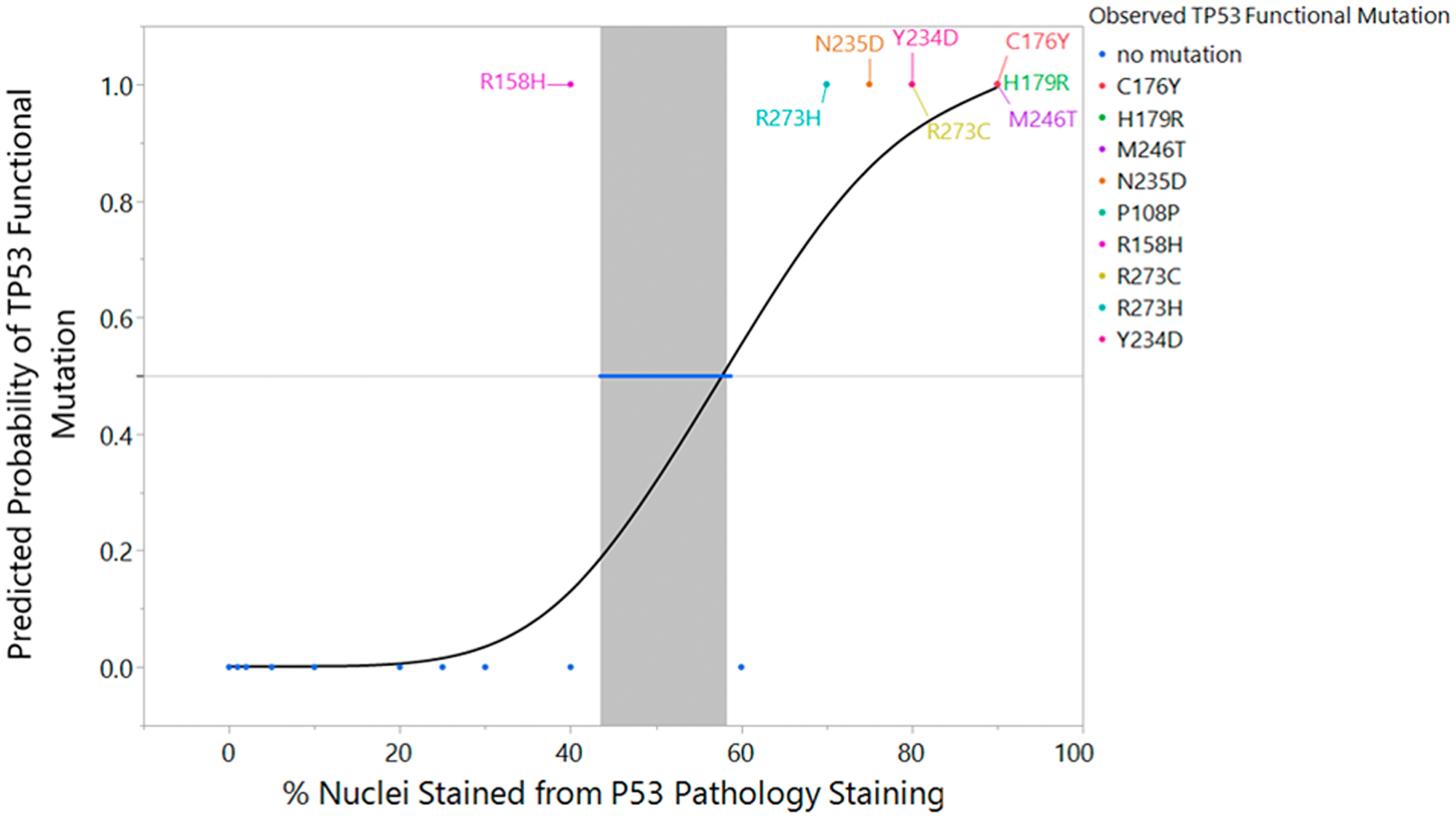 Logistic regression fit of TP53 sequencing result versus p53 IHC % staining with inverse prediction interval and mutation label.