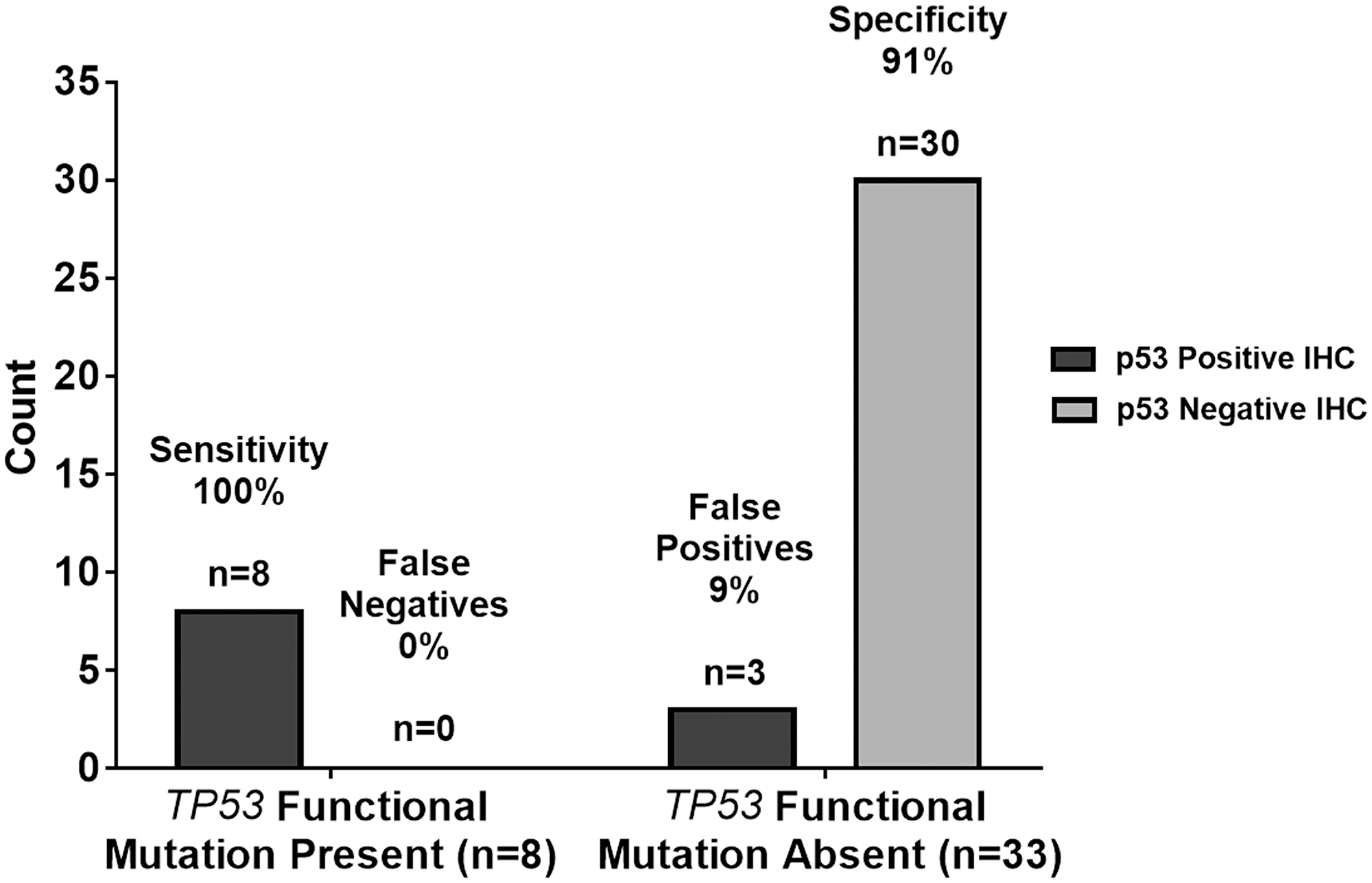 Graphical summary of TP53 genetic sequencing results versus p53 IHC staining test results with ≥40% threshold.