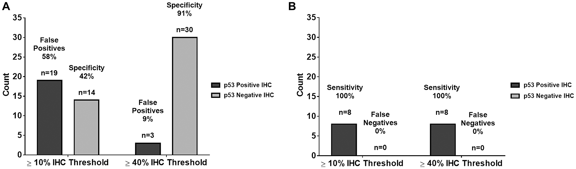 Comparison of summary statistics for ≥10% and ≥40% IHC staining thresholds.