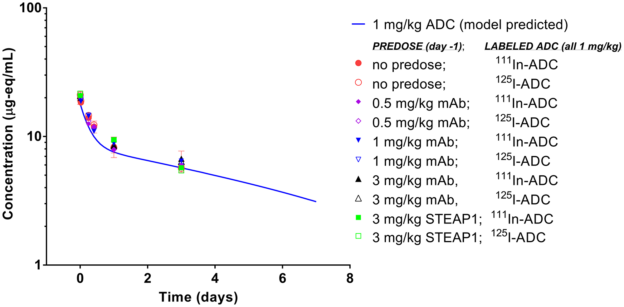 Blood pharmacokinetics of anti-TENB2 ADC (1 mg/kg) labeled with 125I and 111In in LuCaP96.1 tumor explant-bearing mice.