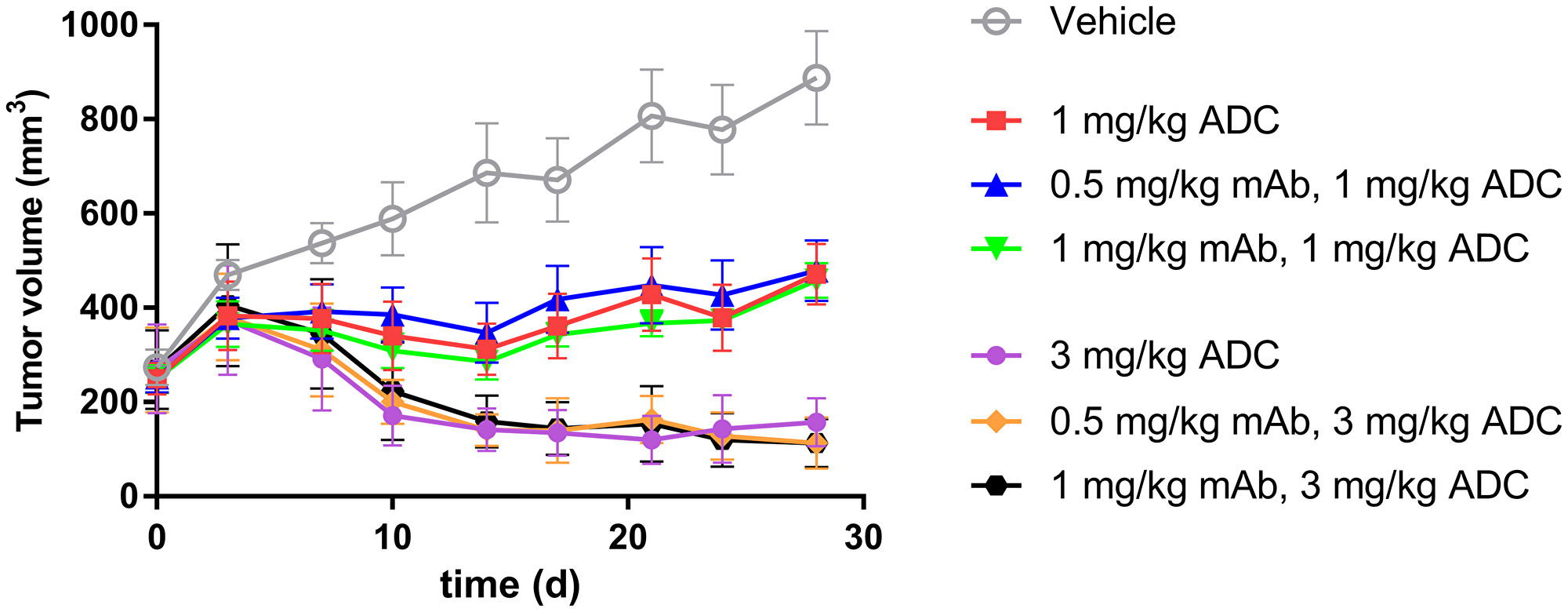 In vivo LuCaP96.1 tumor inhibition with anti-TENB2 ADC administered at 1 or 3 mg/kg intravenously in a single dose to male SCID-beige mice bearing established LuCaP96.1 tumor explants.