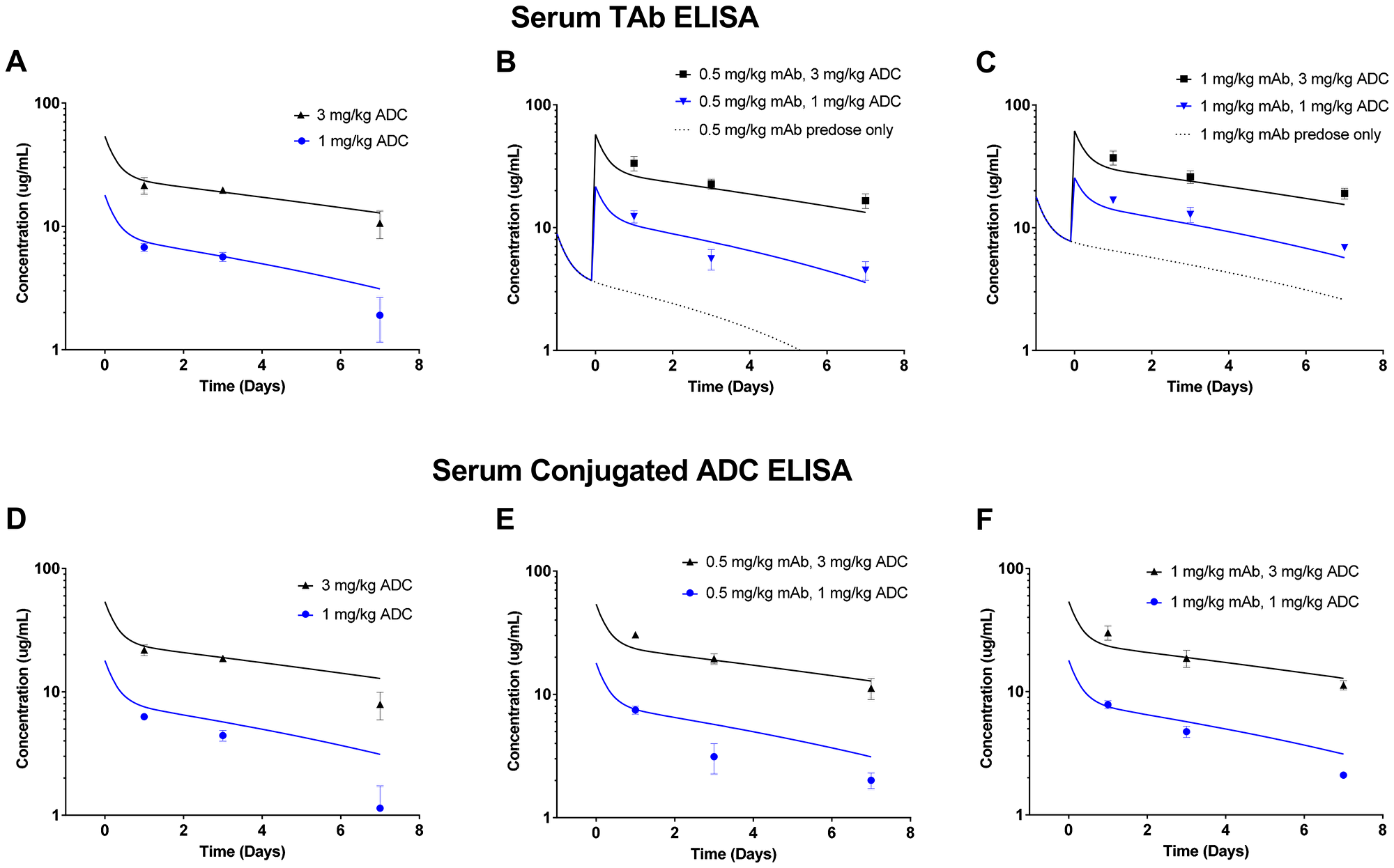 Serum exposure data from mice in the in vivo LuCaP96.1 tumor growth inhibition with anti-TENB2 ADC.