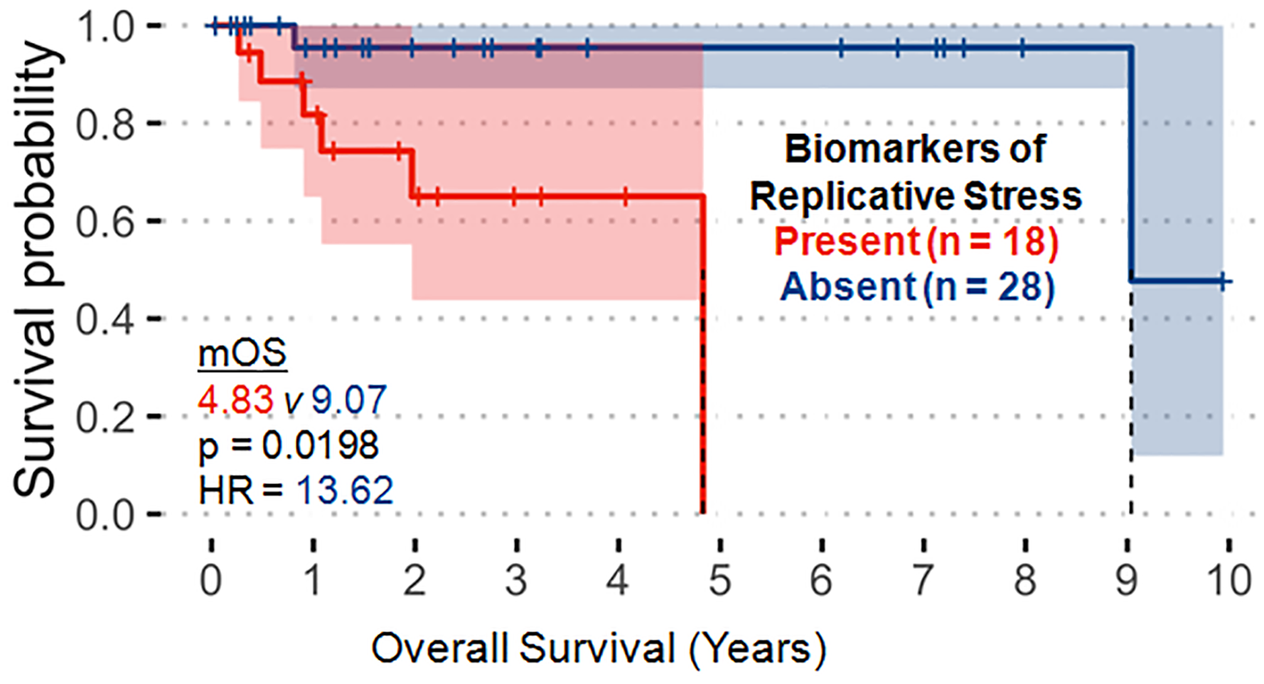 Molecular alterations associated with the replicative stress pathway (p53, RB1, ATRX, ATM, CCNE1, CHEK2, MYC) significantly correlate with decreased overall survival.