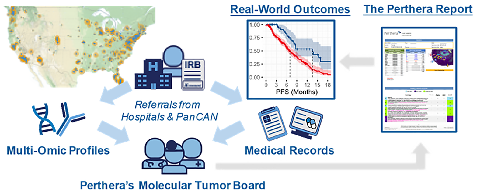 Perthera's precision oncology process for curating real-world outcomes leverages the expertise of a molecular tumor board for actionability assessment.