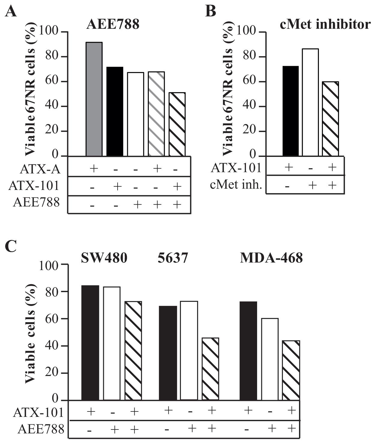 ATX-101 enhances the efficacy of RTK inhibition.