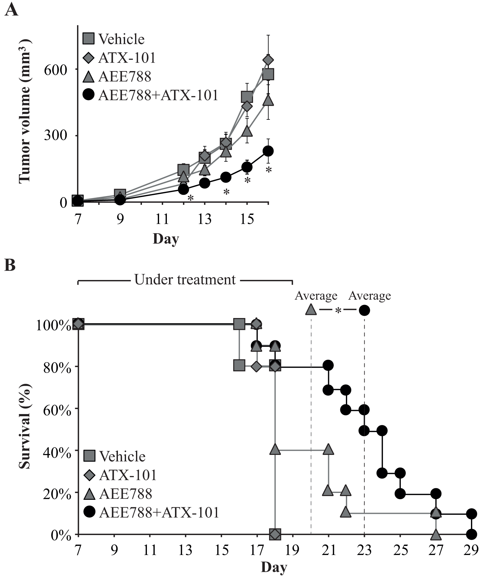 Combining AEE788 with ATX-101 improves treatment efficacy.