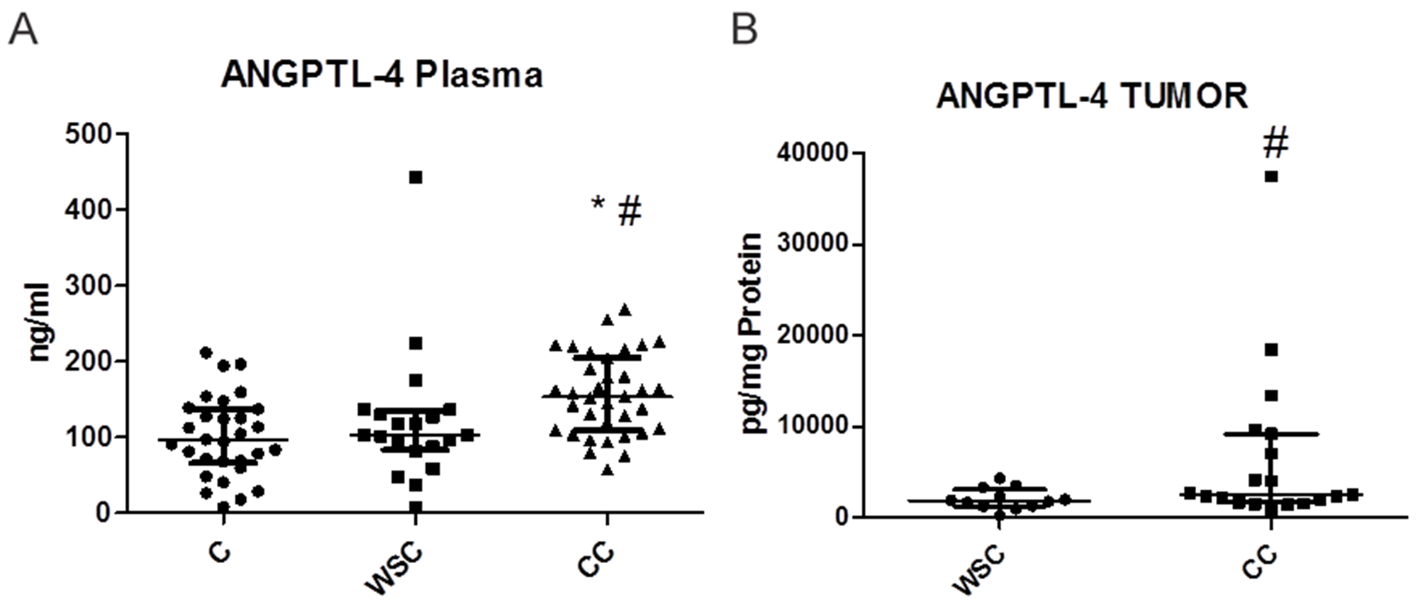 Dot plot (median wich interquartile range) representing plasma (ng/mL- A) and tumor (pg/mg of protein- B) ANGPTL-4 concentration in each patient.