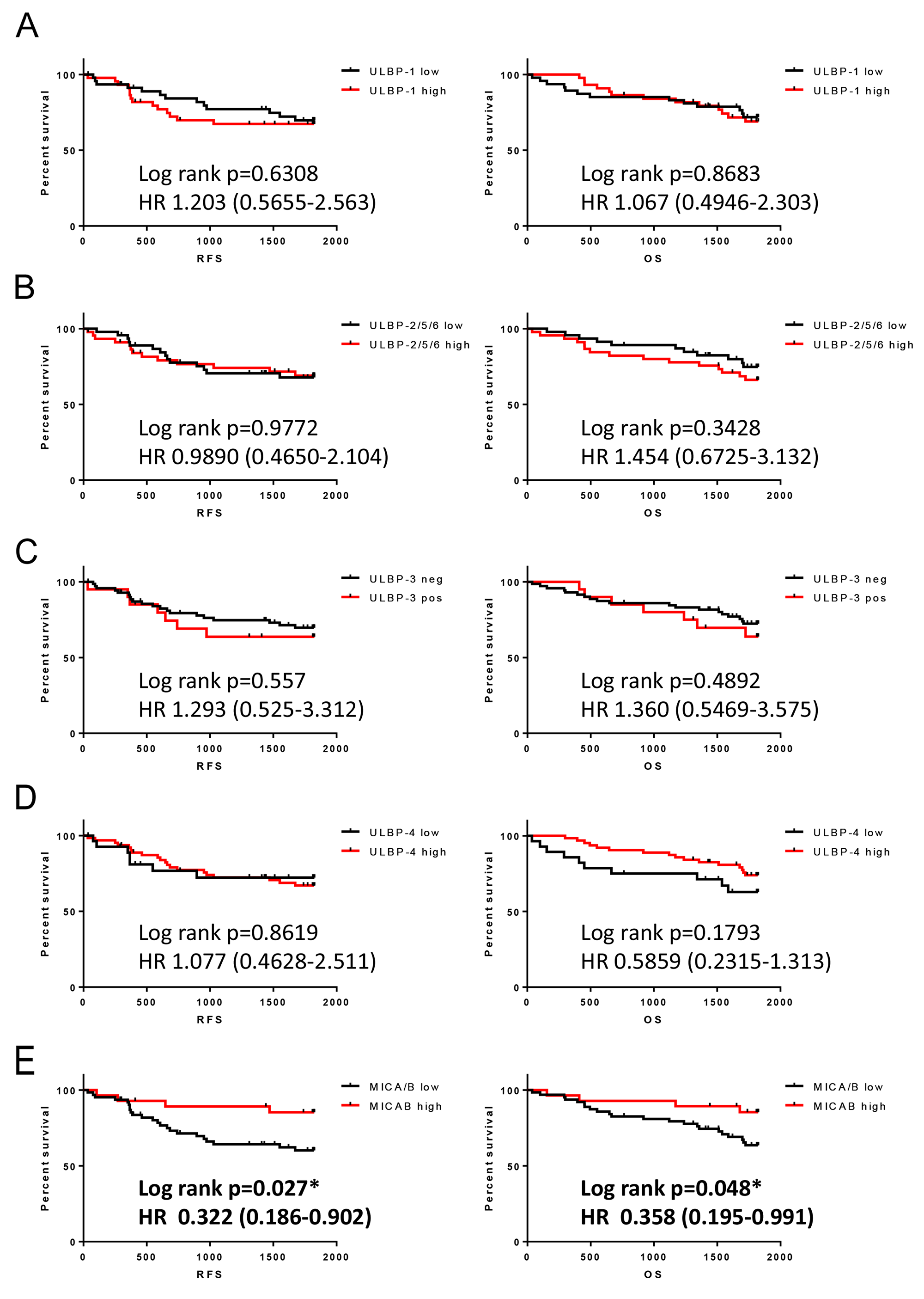 Association of NKG2D ligand expression in NSCLC with RFS and OS.