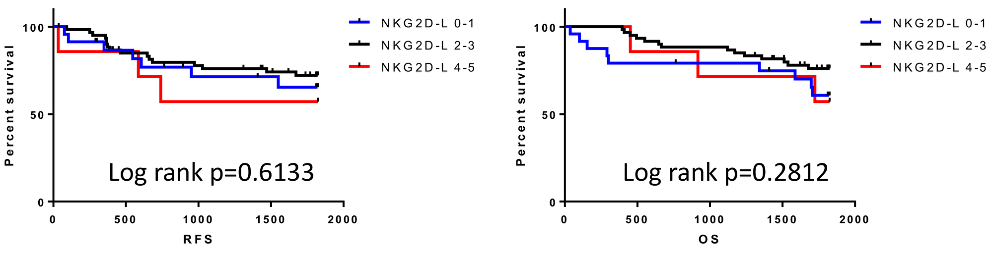 Survival outcomes for patients classified by the number of overexpressing NKG2D ligands.