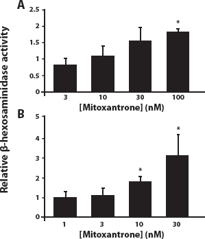 Mitoxantrone induces an increase in lysosomal enzyme activity in a drug dose-dependent manner.